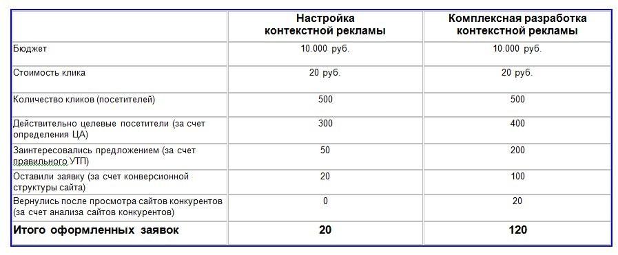 Kontekstnaya-reklama-Sravnitelnaya-tablitsa